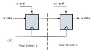 Figure 1. A reset domain crossing (Mentor)