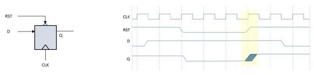 Figure 2. Reset de-assertion causing metastability (Mentor)