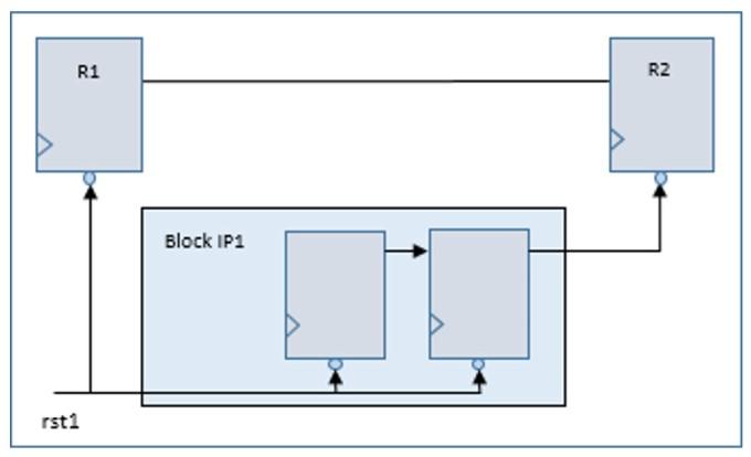 Figure 3. Reset propagating through sequential logic inside an HDM (Mentor)