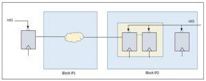 Figure 4b: Reset domain crossing across multiple IP blocks (Mentor)