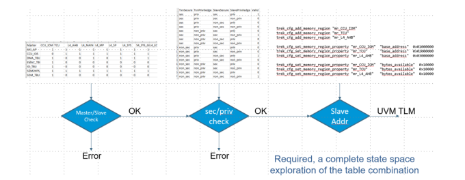 Figure 1. Access control defined as a series of tables connected into flows (Breker Verification Systems) - Security ExIn May20
