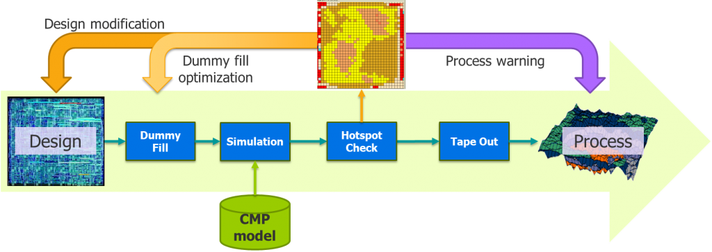 Figure 1. Dummy fill process flow using CMP simulation (Mentor)