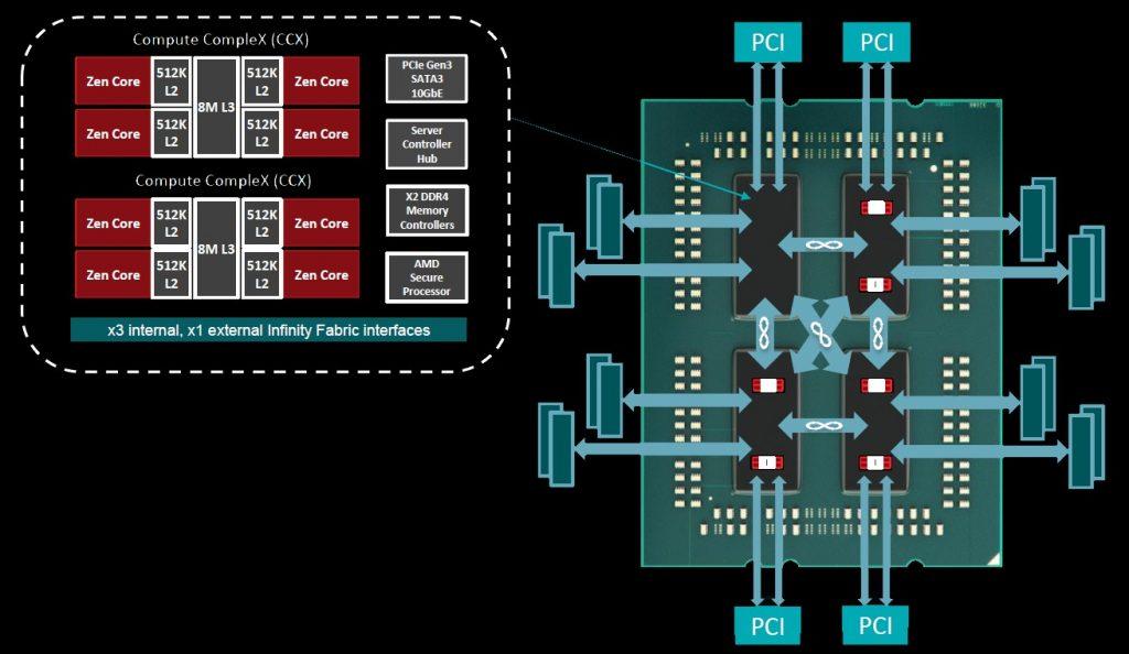 Figure 2. AMD EPYC server architecture. (AMD)