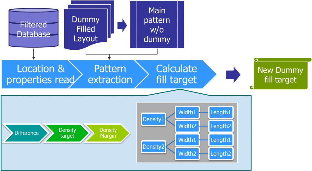 Figure 3. Dummy fill target density generation flow (Mentor