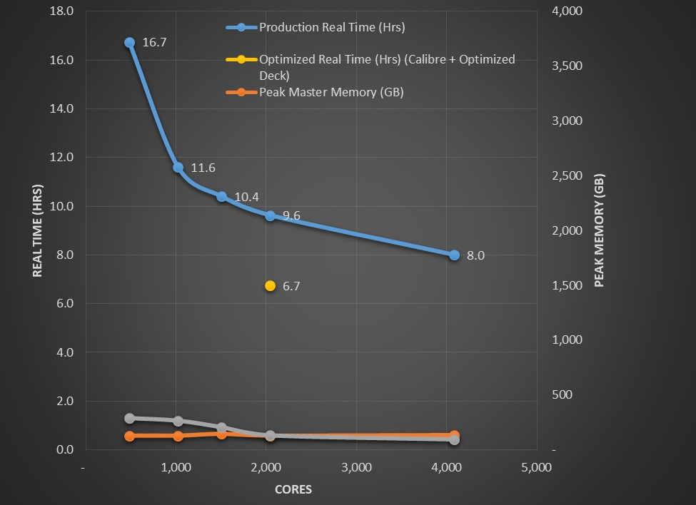 Figure 3. Calibre nmDRC runtime vs. number of cores. (AMD)