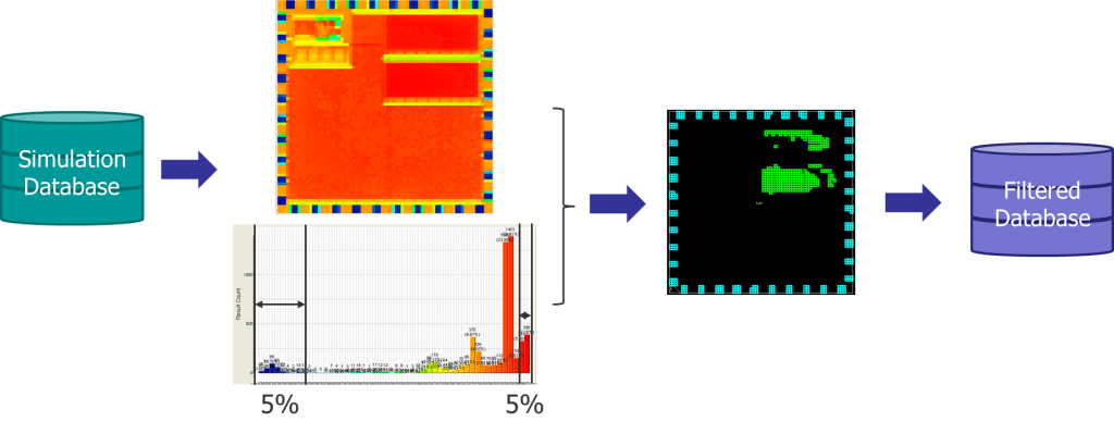 Figure 5. Filtering CMP simulation results based on topology for hotspot detection (Mentor/Huali)