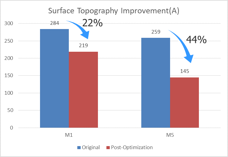 Figure 8. Surface topography variation reduction after dummy fill optimization (Mentor)