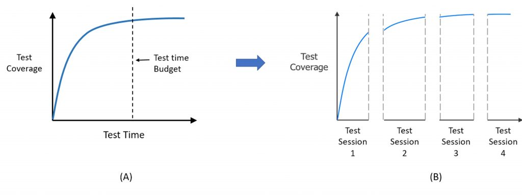 Figure 4: Managing logic BIST test time (Mentor)