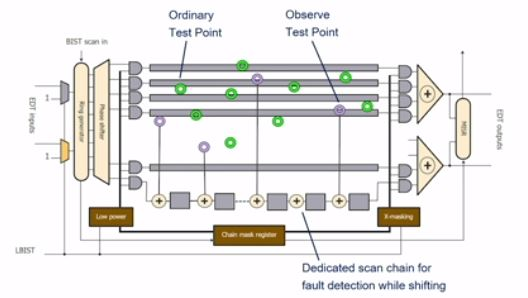 Figure 5: Logic BIST with Observation Scan Technology (Mentor)