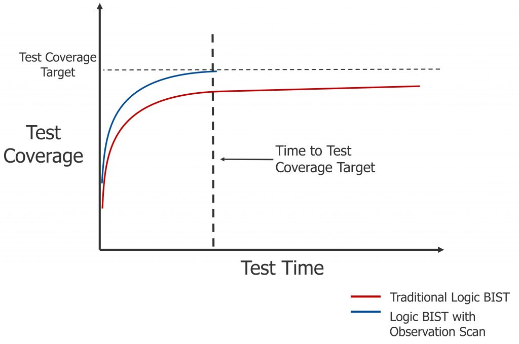 Figure 6: Test time improvement with LBIST-OST (Mentor)