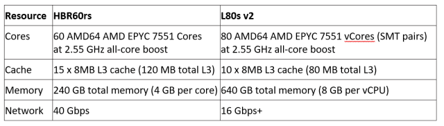 Table 1. AMD EPYC server attributes (AMD)