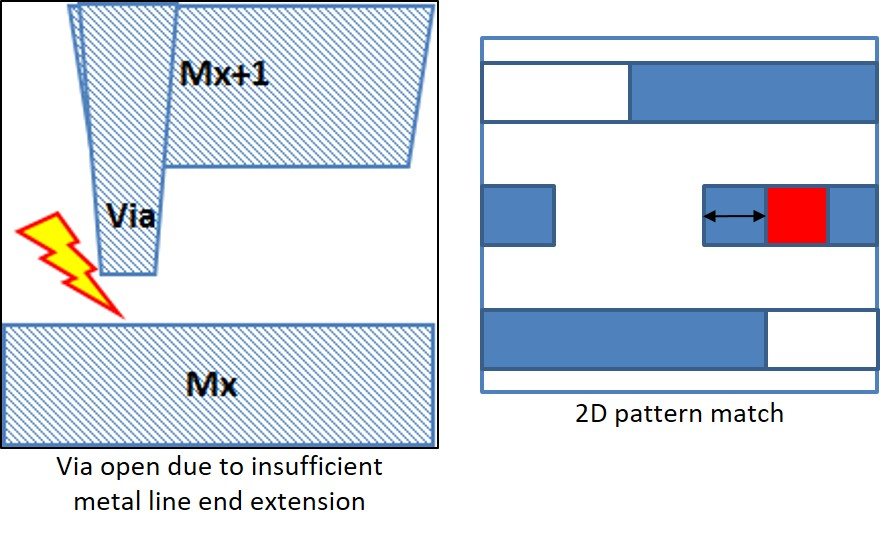 Figure 1. Potential manufacturing hotspot and its corresponding design pattern (GlobalFoundries/Mentor)