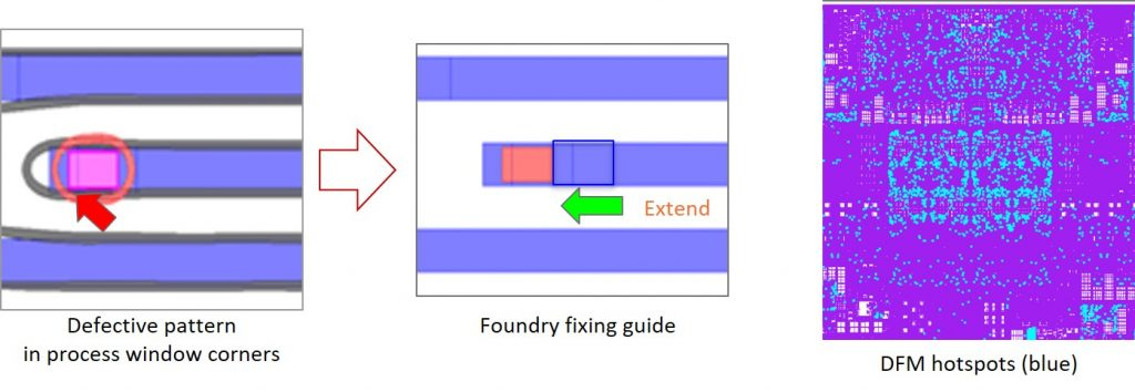 Figure 2. There can be thousands of DFM hotspots in a design (GlobalFoundries/Mentor).