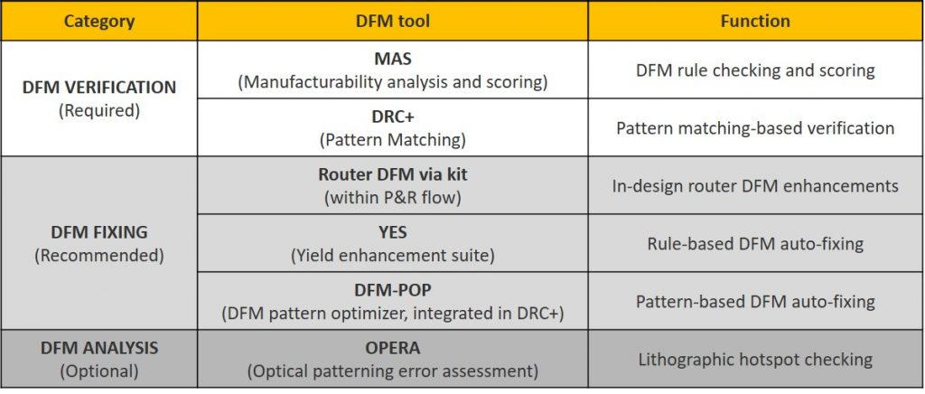 Figure 3. DFM toolkits available for the GlobalFoundries 22FDX process (GlobalFoundries)