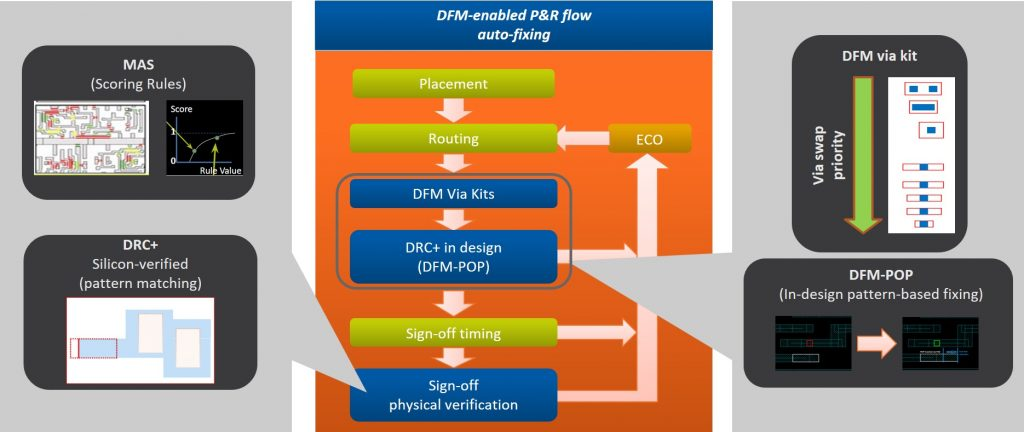 Figure 4. The GlobalFoundries DFM flows in P&R allow designers to quickly detect and fix potential issues (GlobalFoundries/Mentor).