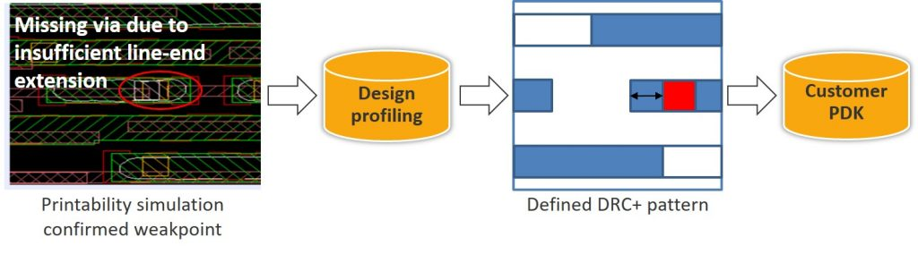 Figure 5. Design profiling is used to locate and convert potential hotspots into DRC+ patterns for inclusion in the PDK (GlobalFoundries/Mentor)