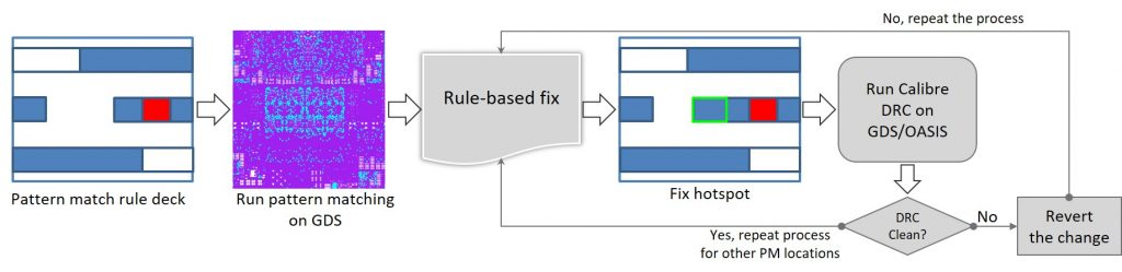 Figure 6. YES rule-based hotspot fixing flow (GlobalFoundries/Mentor)