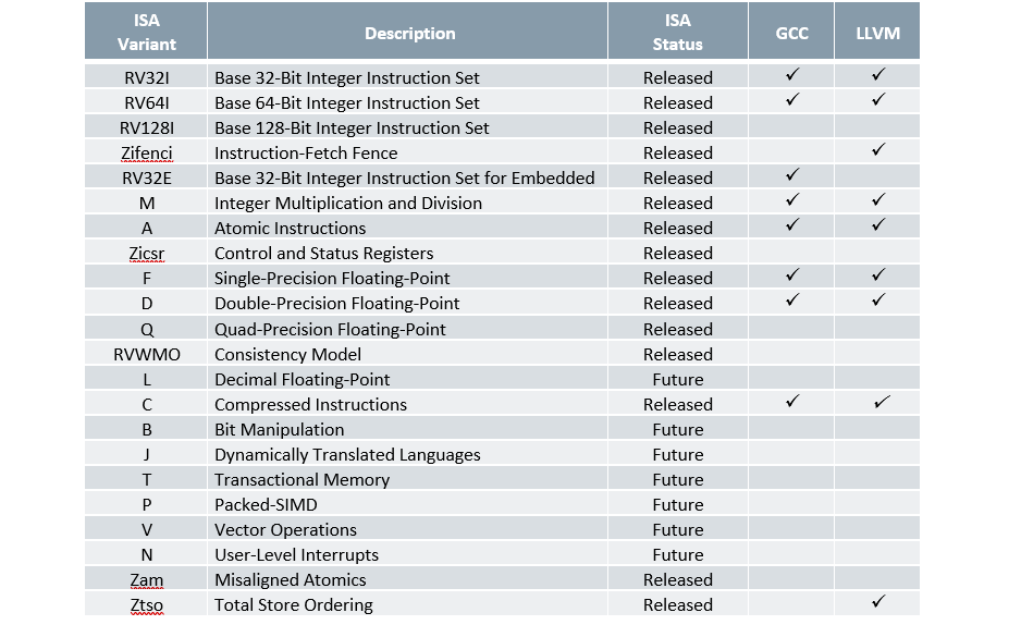 Table 1. Standard RISC-V ISA variants supported by GCC and LLVM (RISC-V International)