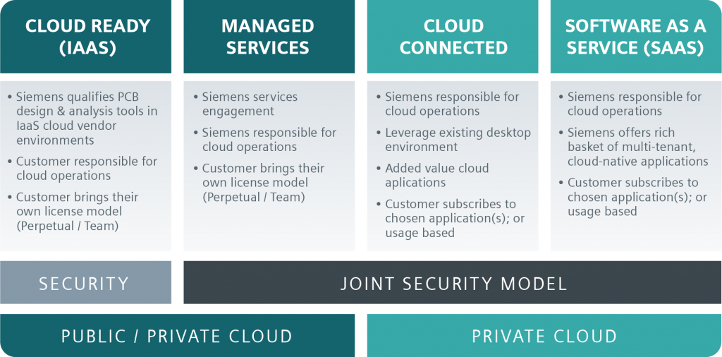 Figure 2. The four pillars of the Mentor Electronic Board Systems cloud-based strategy (Mentor)