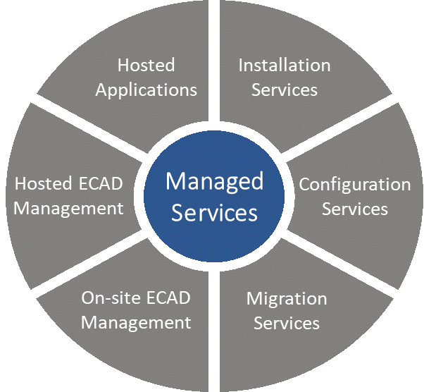 Figure 2. Mentor's managed services engagement model (Mentor)