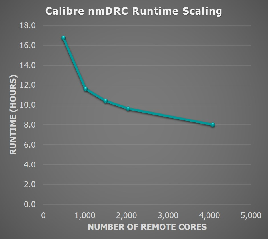 Figure 4. Engine scaling by CPU count. This graph represents a full-chip DRC run for a production customer 16nm design and foundry rule deck (Mentor)