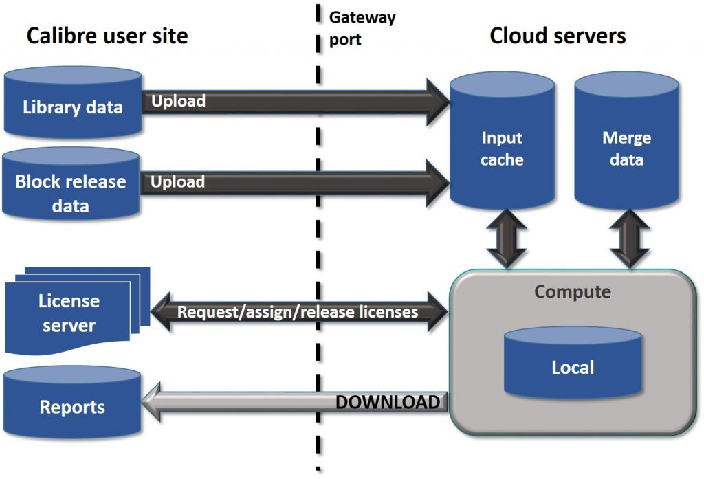 Figure 7. Uploading blocks and routing separately, and combining the data in the cloud server, minimizes both upload time and potential bottlenecks (Mentor)