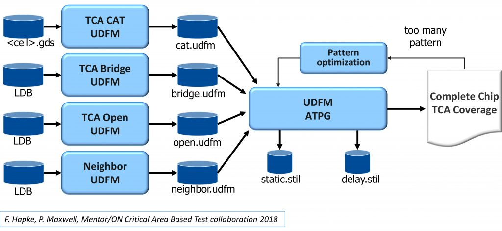 Figure 2. Separate UDFM files can be read in to order and optimize the combined patterns based on total critical area.