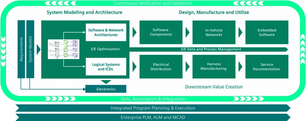 Figure 3. Integrations with ALM and PLM solutions enable the digital thread to extend back to product requirements and definitions (Mentor)
