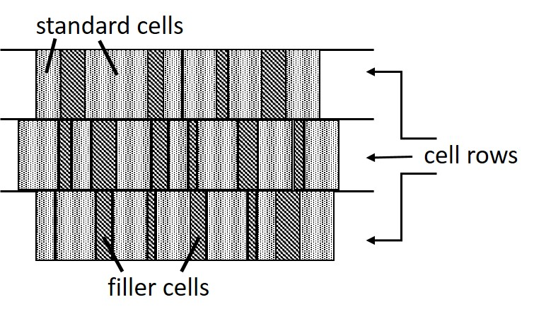 Figure 1. Filler cells are used to fill open areas left between logic cells after P&R (Mentor)