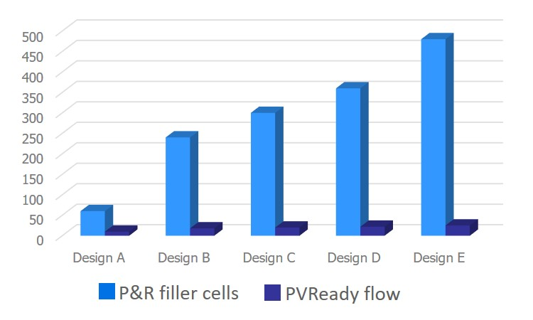 Figure 2. The Calibre YieldEnhancer PVReady filler cell flow provides significant runtime reductions regardless of design size