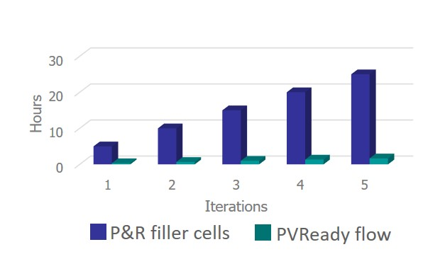 Figure 3. The PVReady runtime savings are additive throughout the design verification flow (Mentor)