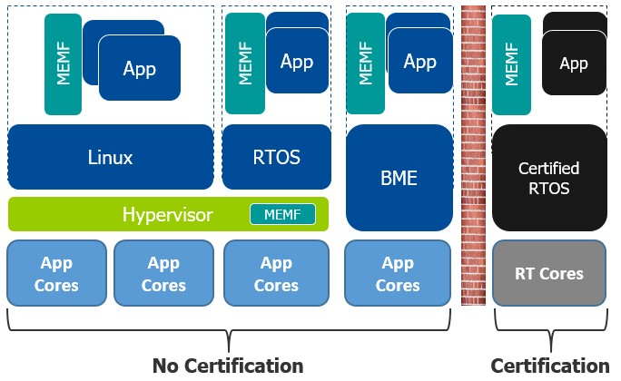 Figure 1. Combining a multicore framework and a hypervisor (Mentor)