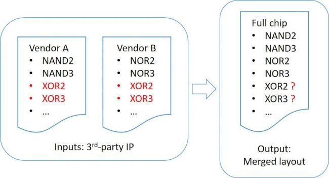 When IPs containing duplicate cell names are merged into a full-chip layout, it may not be clear which version of each cell was included