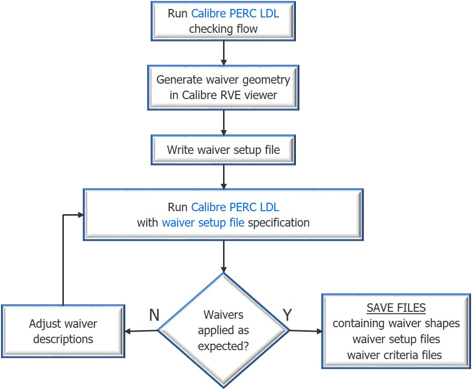 Figure 2. Calibre PERC waivers file generation and usage flow (Mentor)