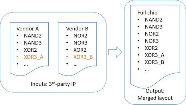 Identifying cell-name conflicts where the content differs prior to merging enables designers to rename the cells in the IP before any merging occurs