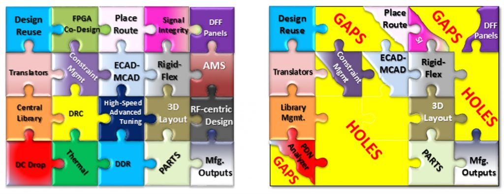 Figure 2: Differentiation between two mid-sized PCB design tools