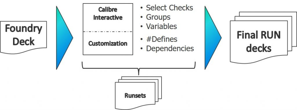 Figure 1. The Calibre Interactive interface streamlines the deployment of foundry rule decks (Mentor)