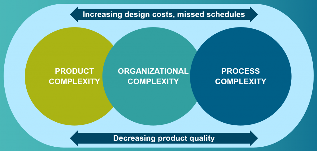Figure 2. Product, organizational, and process complexity lead to increased costs, lower design quality, and missed schedules (Siemens EDA)