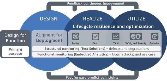 Figure 1. Silicon lifecycle solutions encompass design, realization, and utilization, addressing debug, test, yield management, safety and security, and in-field optimization (Siemens EDA)