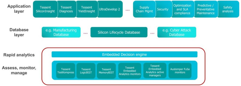 Figure 2. A conceptual view of the Tessent Silicon Lifecycle Solutions platform (Siemens EDA)