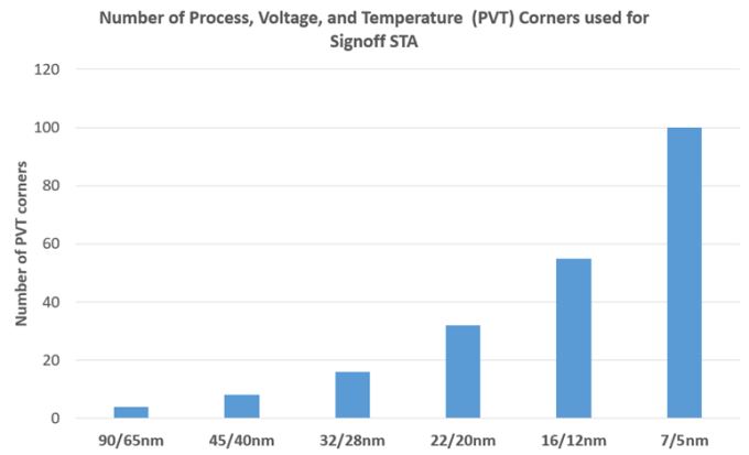 Figure 1. Approximate number of PVTs used for signoff STA per process technology node (Source: Siemens EDA)