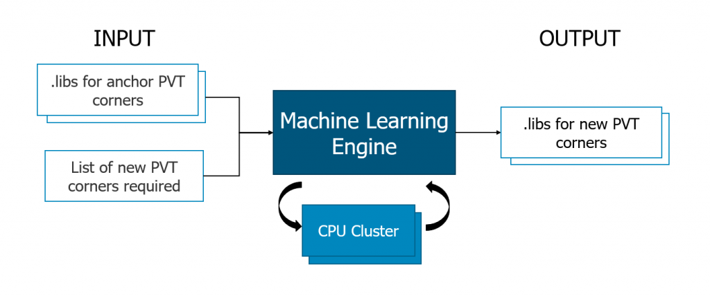 Figure 2. Machine learning acceleration method for library characterization (Siemens EDA)