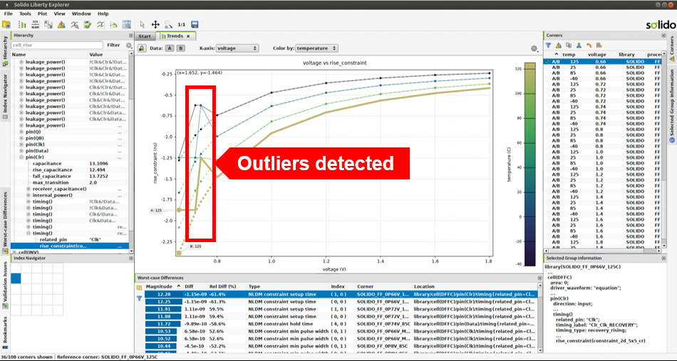 Figure 3. Using machine learning to detect outliers in .lib data (Siemens EDA)
