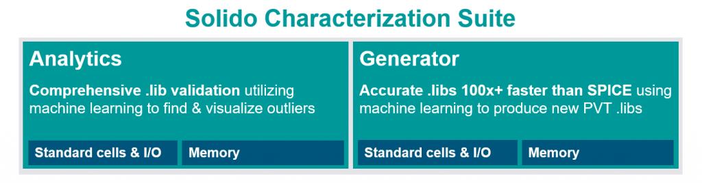 Figure 4. Solido Characterization Suite tools (Siemens EDA)