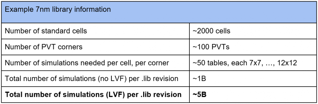 Table 1. Approximate number of SPICE simulations needed to characterize an example 7nm .lib (Source: Siemens EDA)