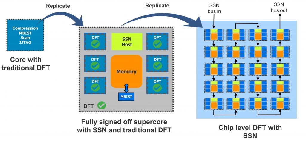 Figure 1. Streaming Scan Network is an ideal DFT solution for AI designs that are modular, use tiling, and have many instances of the same cores (Siemens EDA).