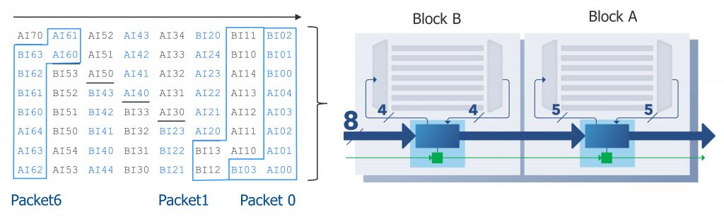 Figure 2. Testing two blocks at the same time. With Streaming Scan Newtork, packet size is 9 bits, delivered on an 8-bit bus (Siemens EDA).