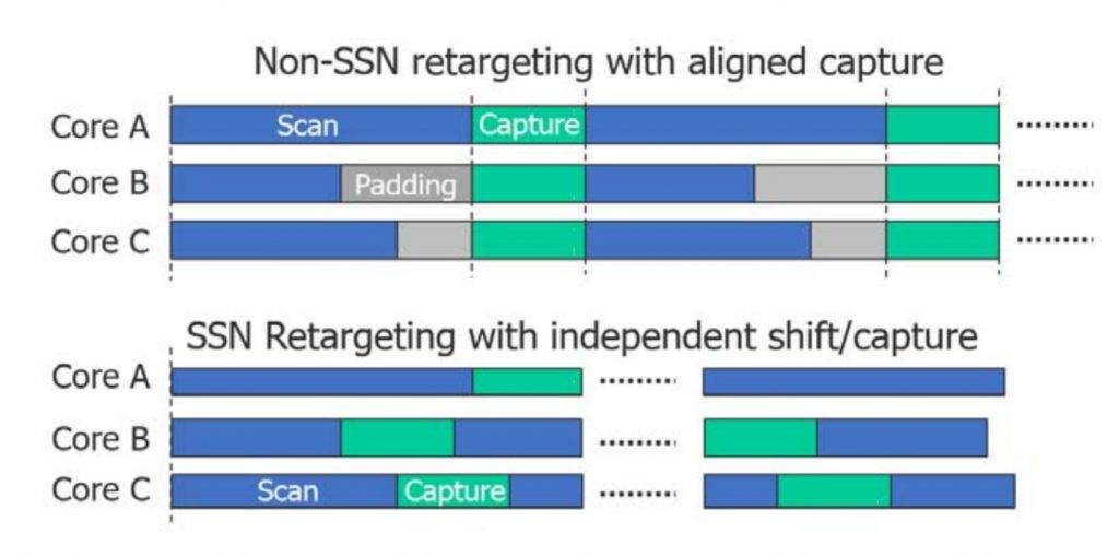 Figure 3. When capture cycles must be aligned, some cores need padding, which is a waste of data and test time (Siemens EDA).