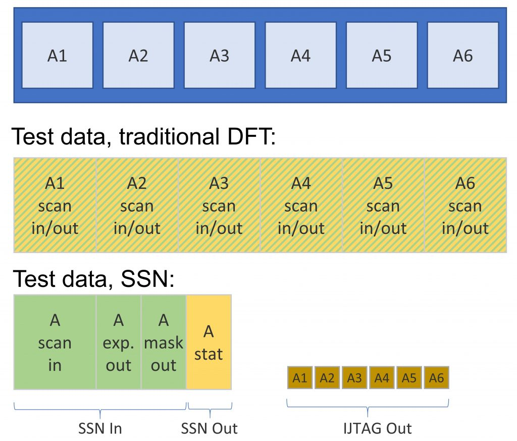 Figure 4. Testing identical cores with Streaming Scan Network (Siemens EDA).