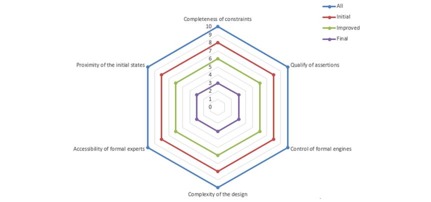 "Figure 1. Radar Chart of ""Spiral refinement"" Bug Hunt Methodology (Siemens EDA/Accellera)"